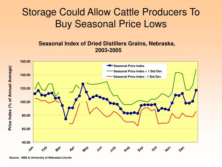 Storage Could Allow Cattle Producers To Buy Seasonal Price Lows