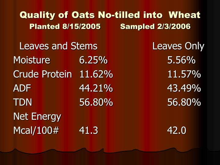 Quality of Oats No-tilled into  Wheat