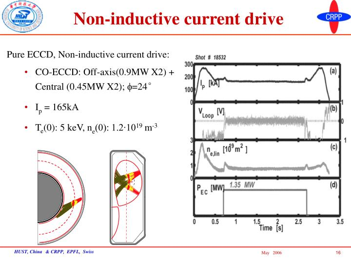 Non-inductive current drive