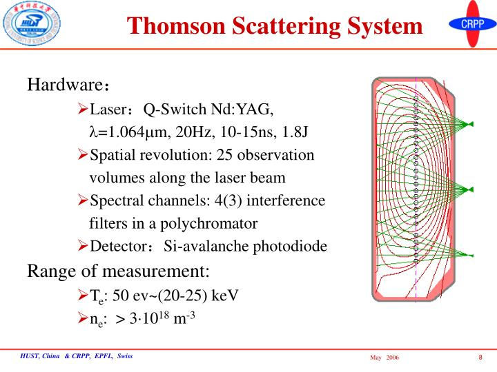 Thomson Scattering System