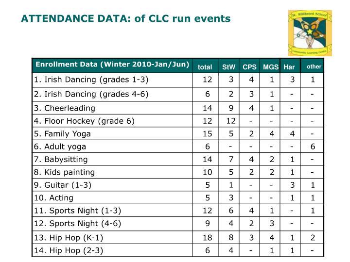 ATTENDANCE DATA: of CLC run events