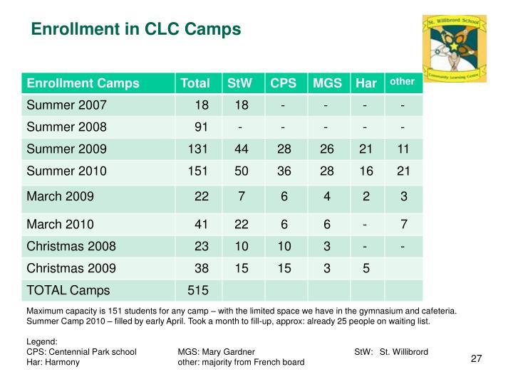 Enrollment in CLC Camps