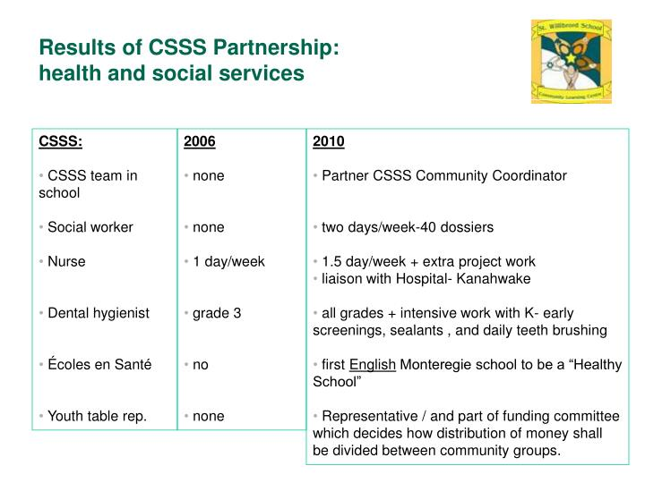 Results of CSSS Partnership: