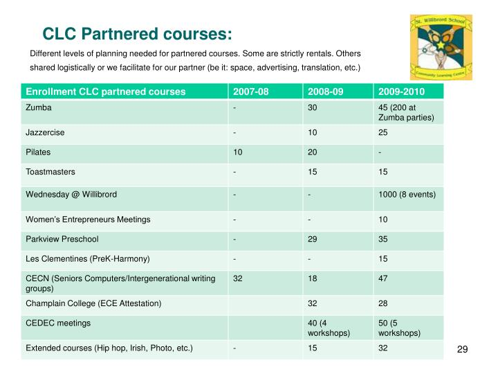 CLC Partnered courses: