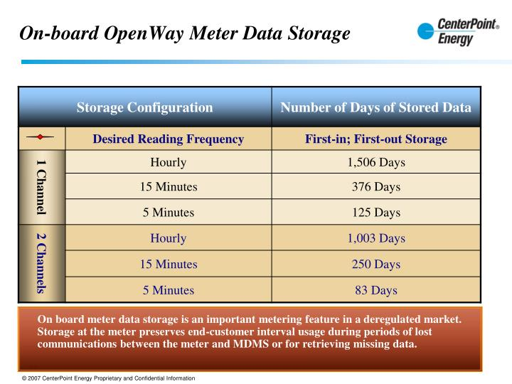 On-board OpenWay Meter Data Storage