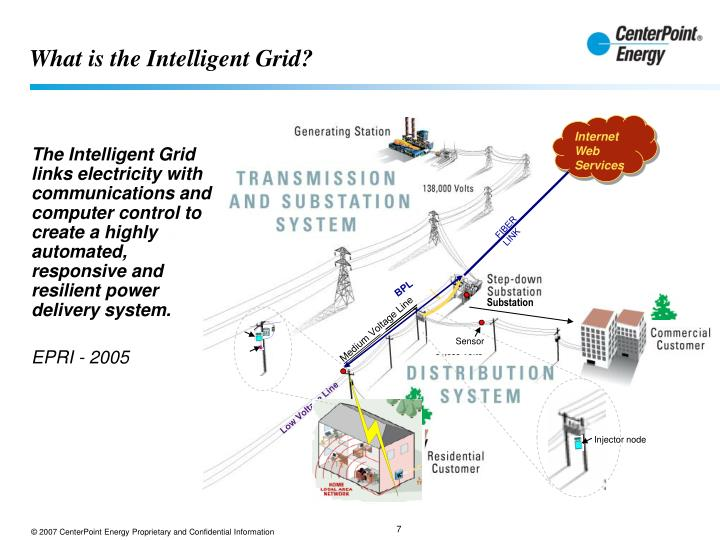 What is the Intelligent Grid?