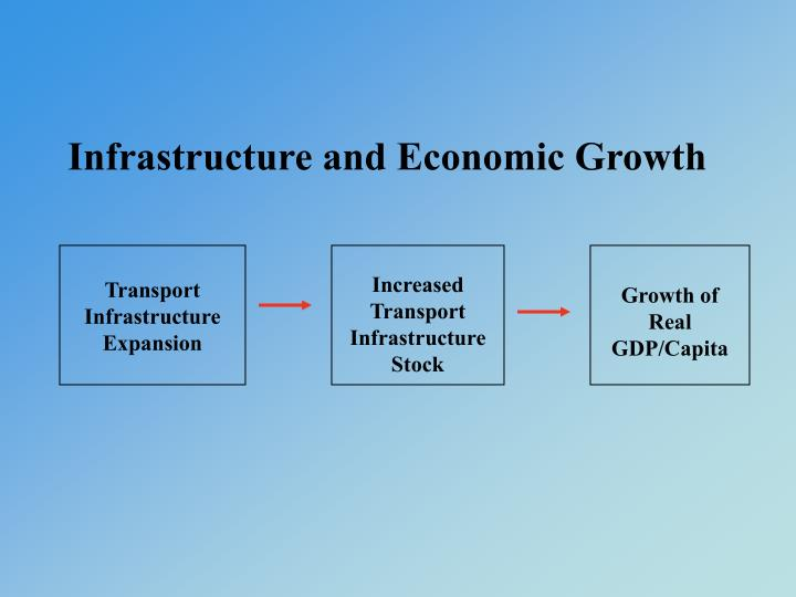 Infrastructure and Economic Growth