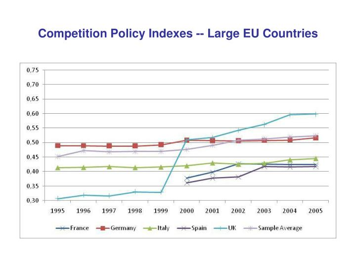 Competition Policy Indexes -- Large EU Countries