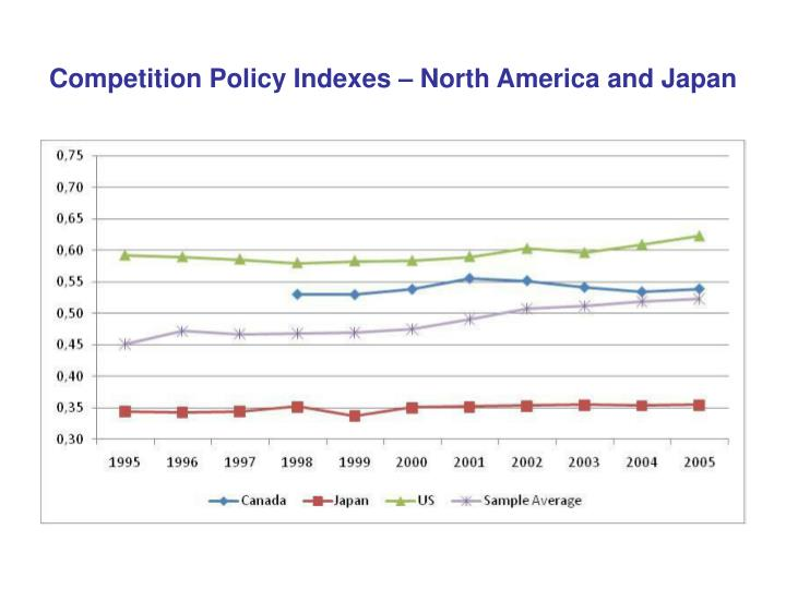 Competition Policy Indexes – North America and Japan