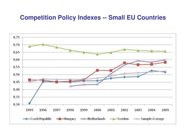 Competition Policy Indexes -- Small EU Countries