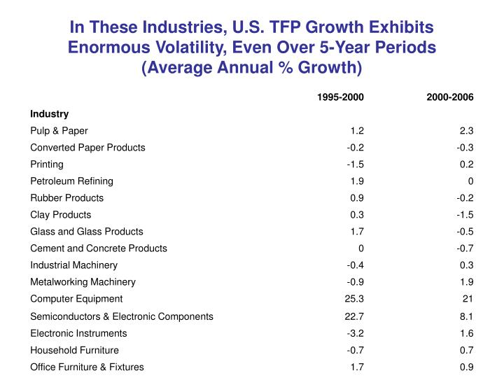 In These Industries, U.S. TFP Growth Exhibits Enormous Volatility, Even Over 5-Year Periods