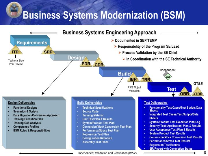 Business Systems Modernization (BSM)
