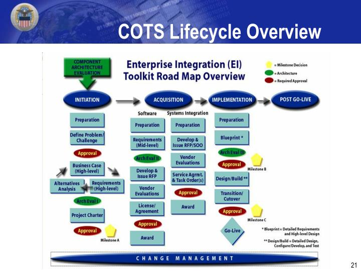 COTS Lifecycle Overview