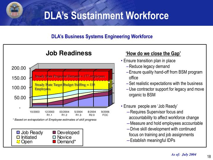 DLA's Sustainment Workforce