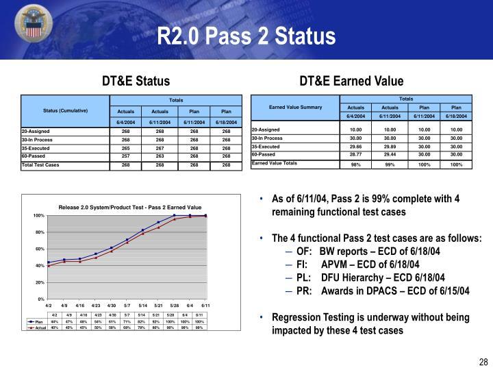 R2.0 Pass 2 Status