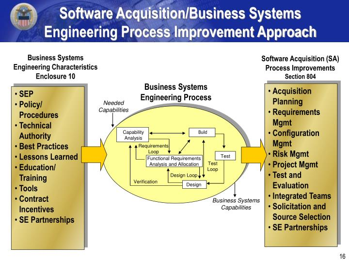 Software Acquisition/Business Systems Engineering Process Improvement Approach