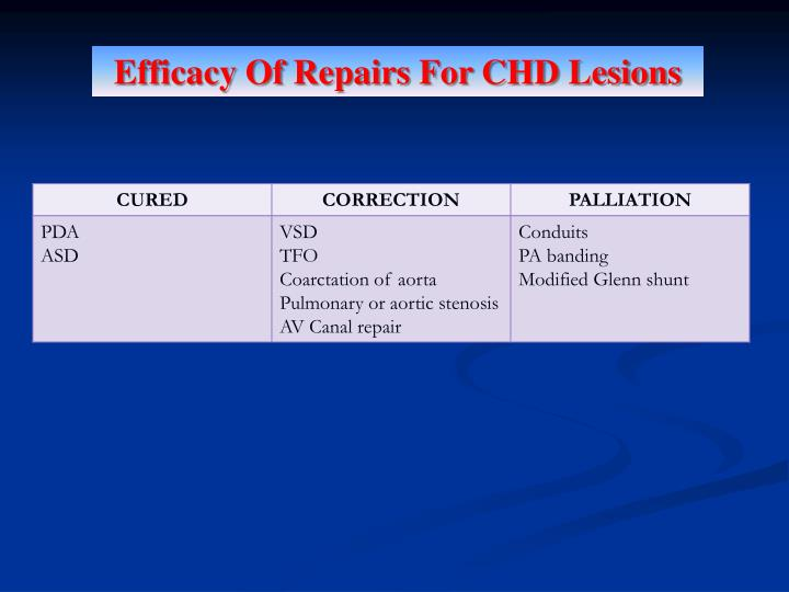 Efficacy Of Repairs For CHD Lesions