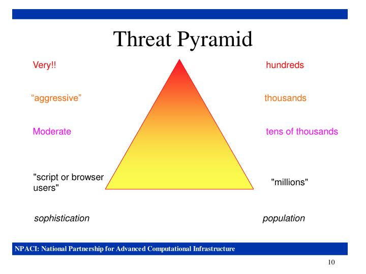 Threat Pyramid