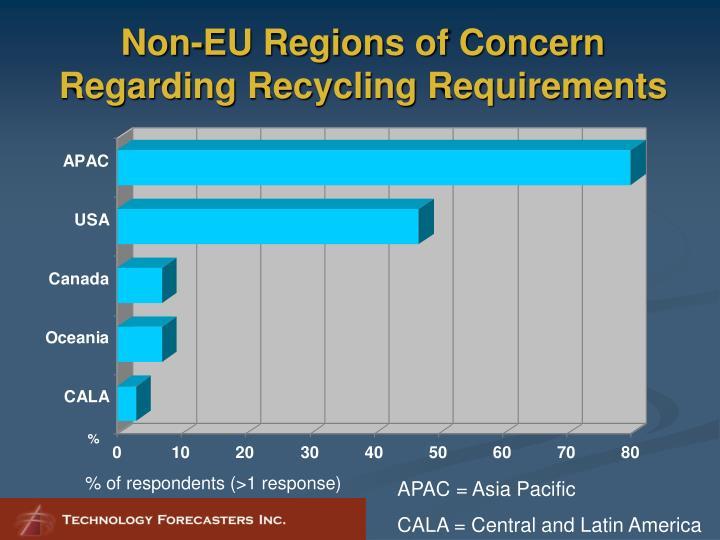 Non-EU Regions of Concern Regarding Recycling Requirements