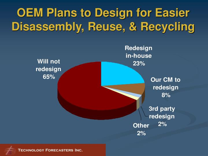 OEM Plans to Design for Easier Disassembly, Reuse, & Recycling