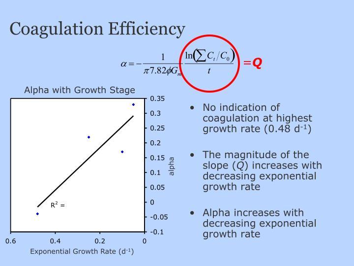 Coagulation Efficiency