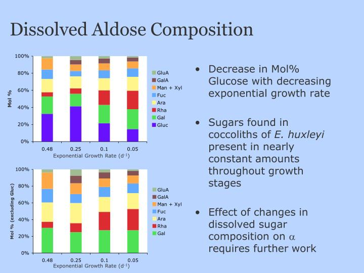 Dissolved Aldose Composition