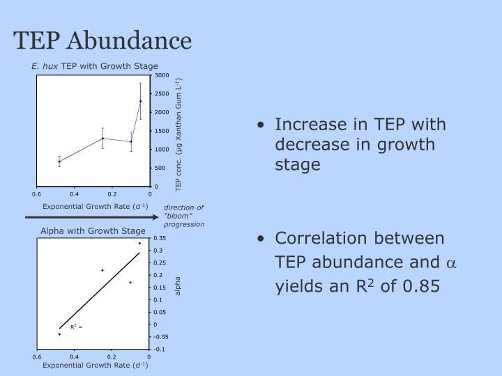 TEP Abundance