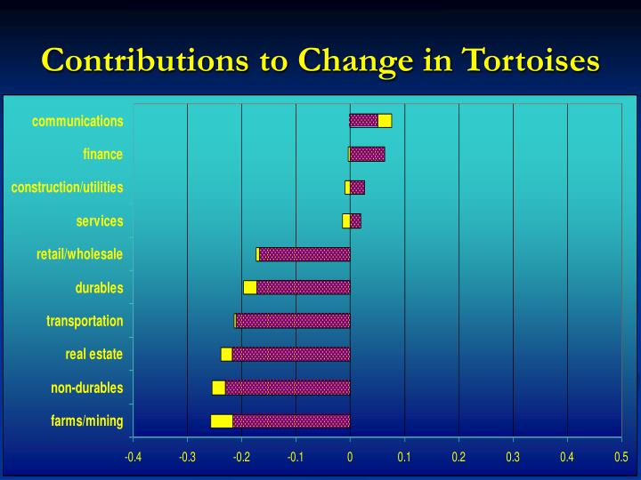 Contributions to Change in Tortoises