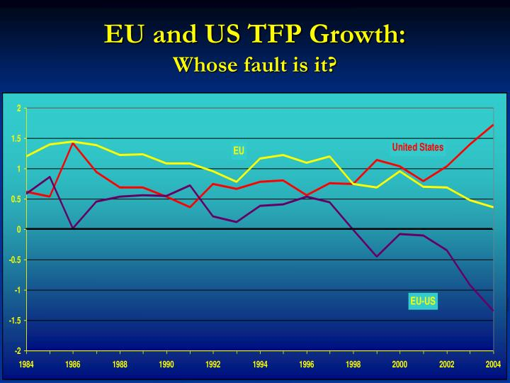 EU and US TFP Growth: