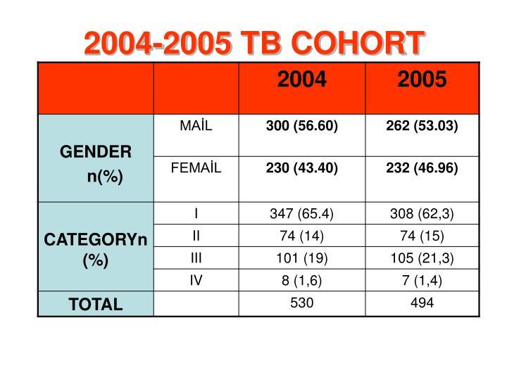 2004-2005 TB COHORT