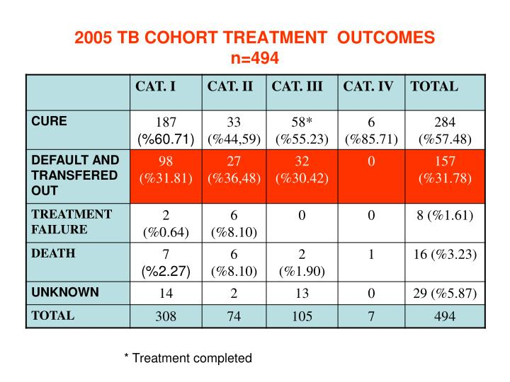 2005 TB COHORT TREATMENT  OUTCOMES