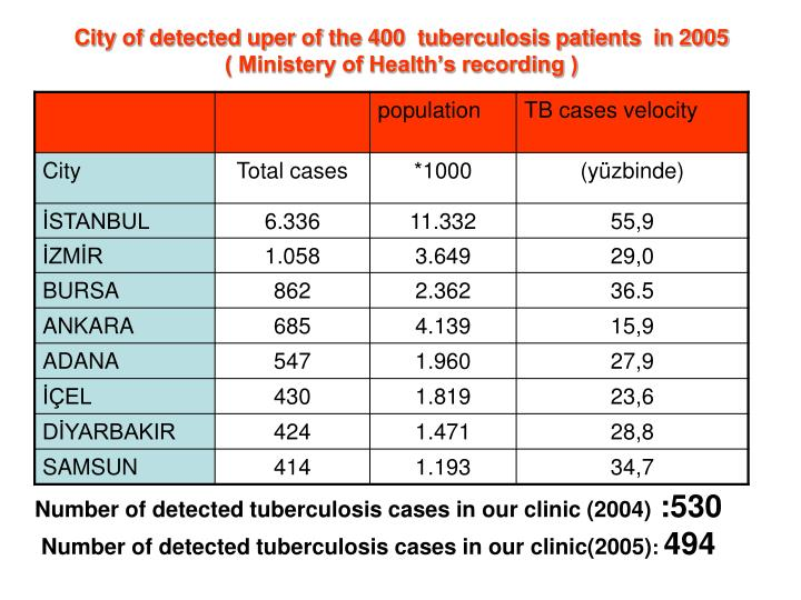 City of detected uper of the 400  tuberculosis patients  in 2005