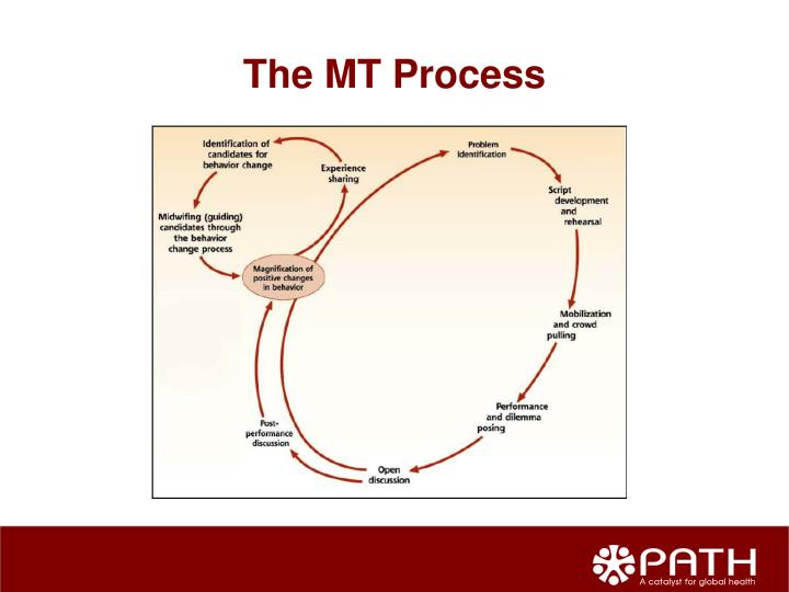 The MT Process