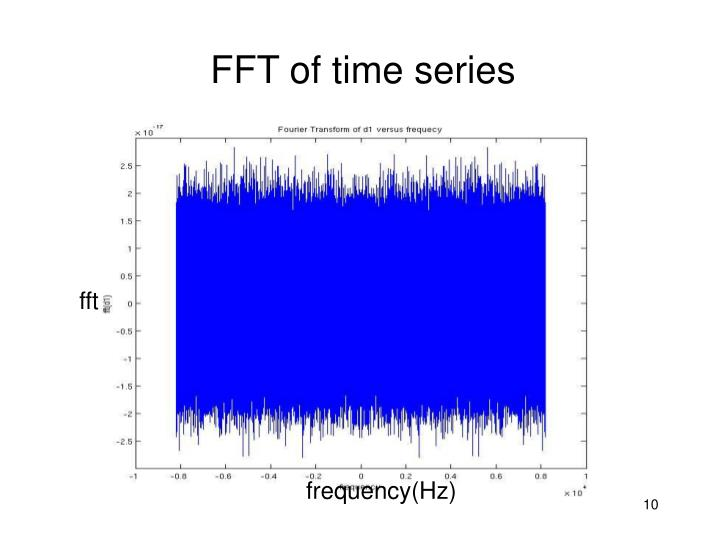 FFT of time series