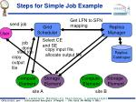 steps for simple job example