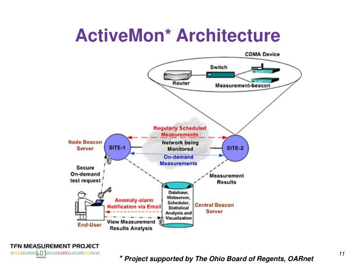 ActiveMon* Architecture