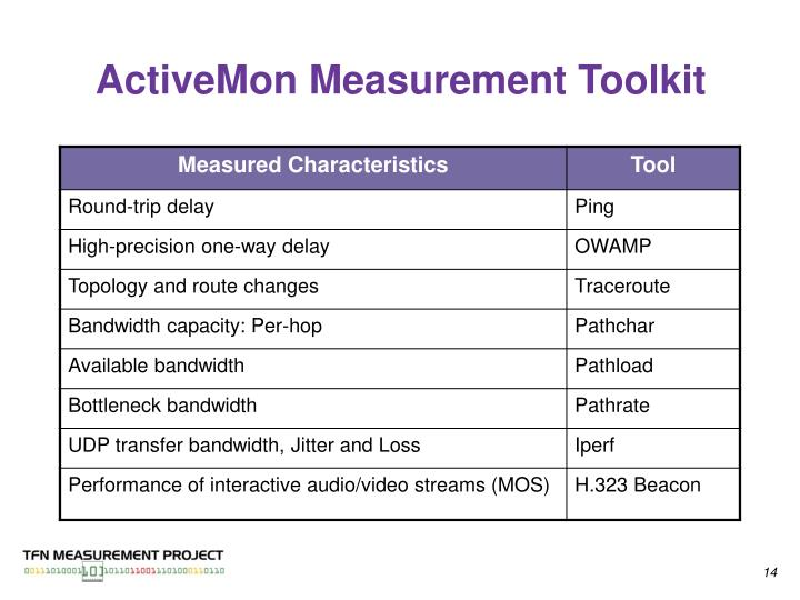 ActiveMon Measurement Toolkit