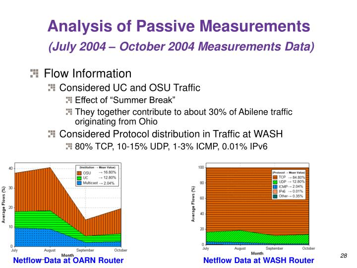 Analysis of Passive Measurements