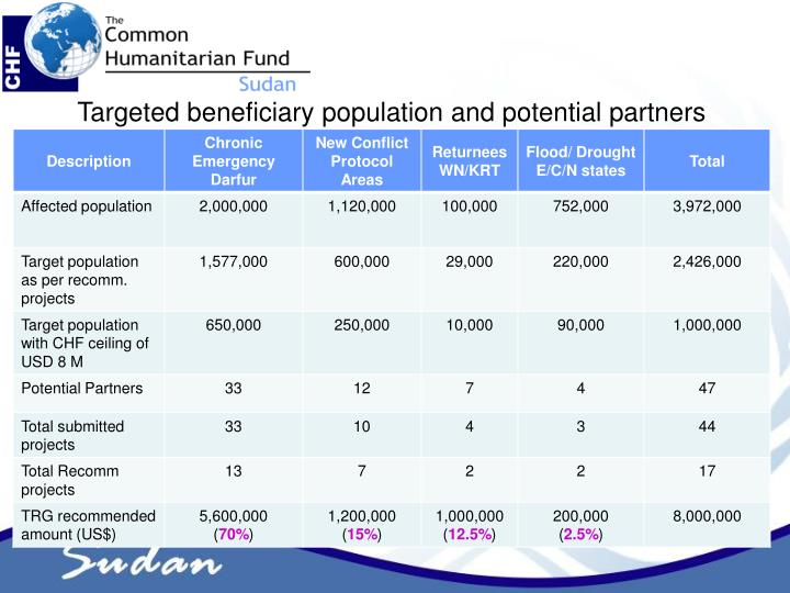 Targeted beneficiary population and potential partners