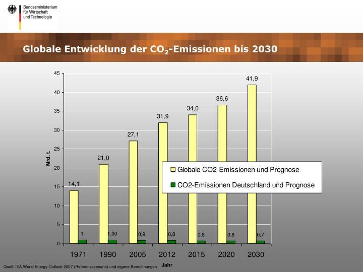 Globale Entwicklung der CO