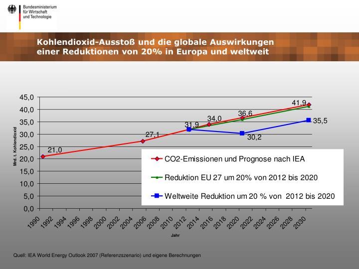 Kohlendioxid-Ausstoß und die globale Auswirkungen