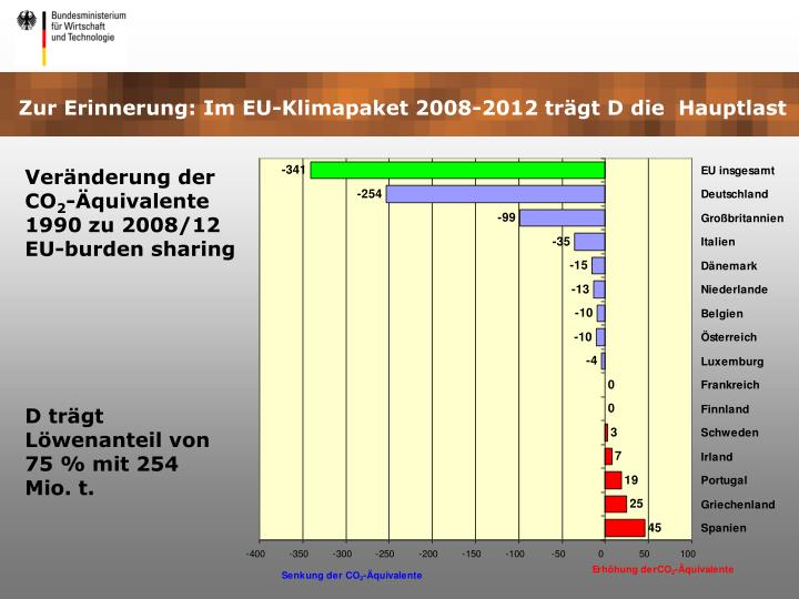Zur Erinnerung: Im EU-Klimapaket 2008-2012 trägt D die  Hauptlast