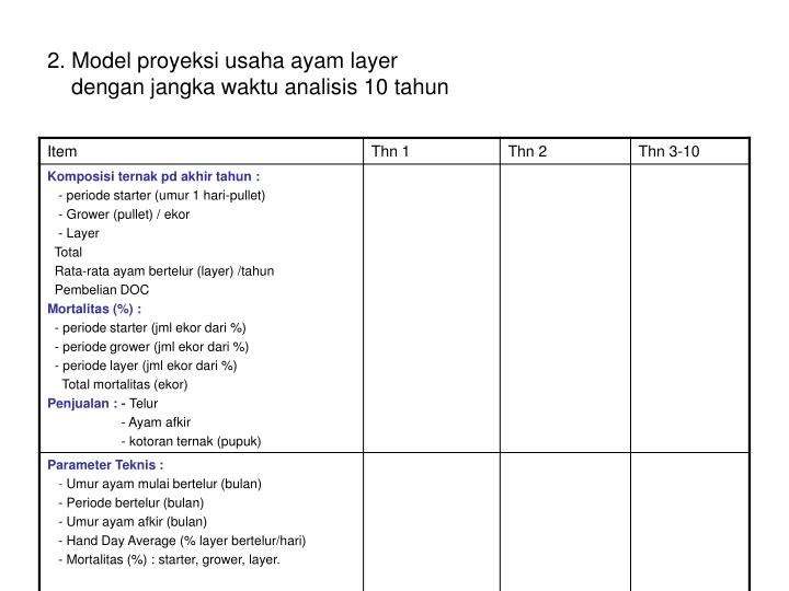 2. Model proyeksi usaha ayam layer