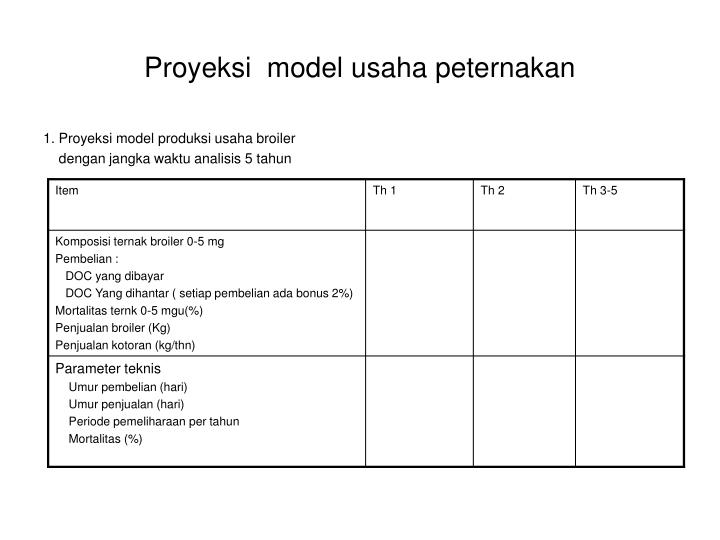 Proyeksi  model usaha peternakan