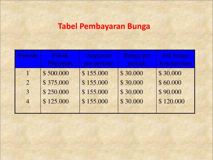 Tabel Pembayaran Bunga