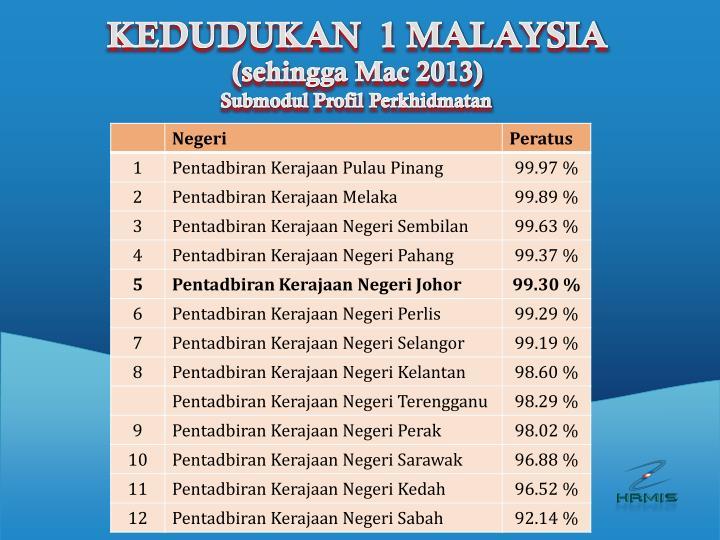 KEDUDUKAN  1 MALAYSIA