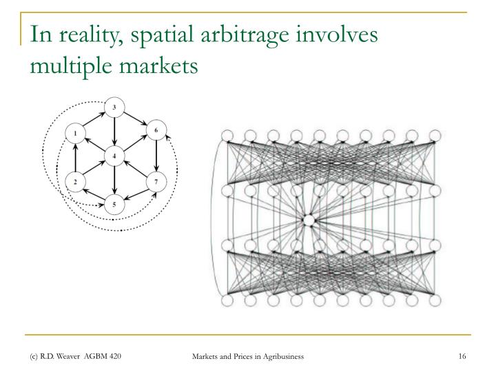 In reality, spatial arbitrage involves multiple markets