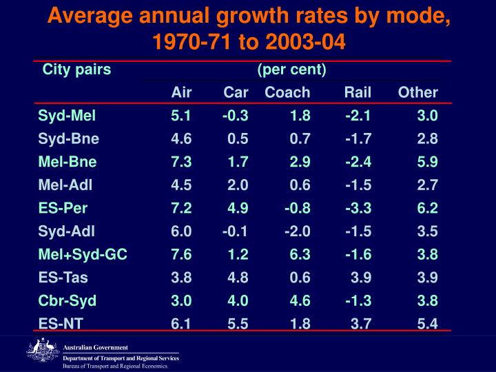 Average annual growth rates by mode,