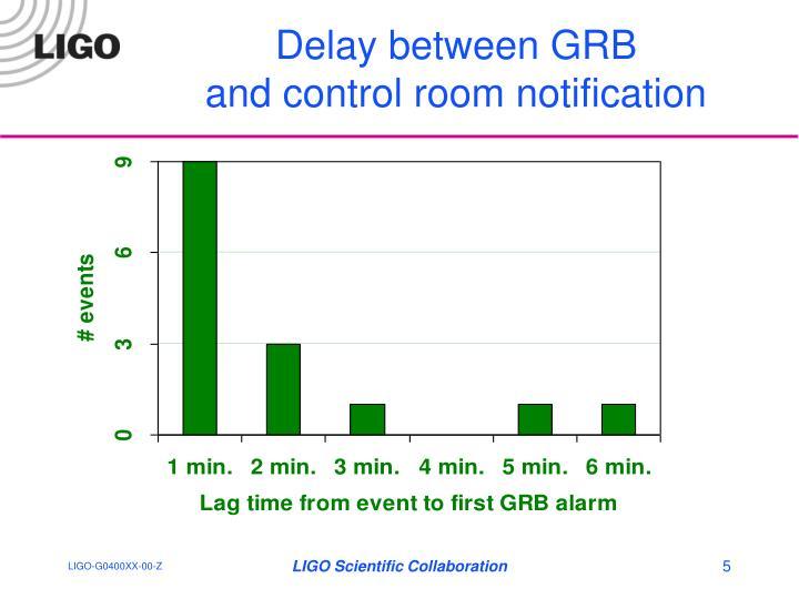 Delay between GRB