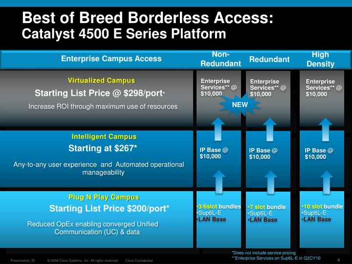 Best of Breed Borderless Access: